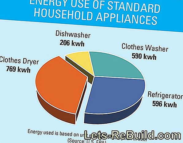 Electricity consumption with the condenser dryer - what do you have to expect?