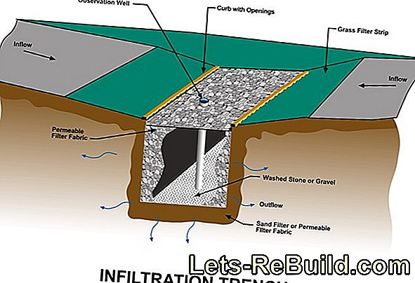 Infiltration of rainwater on your own property - does that bring something?