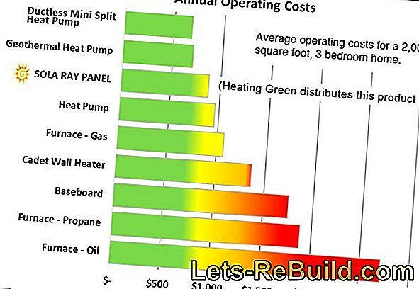 Infrared heating: consumption and operating costs