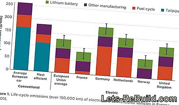 Comparaison De Batteries 2018